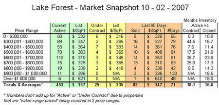 Lake Forest Market Chart