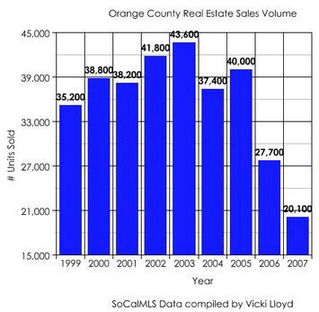 Orange County California Homes sales volume 1999 -2007